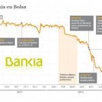 PRIMERA SENTENCIA QUE CONDENA A DEVOLVER LAS CANTIDADES INVERTIDAS EN LAS ACCIONES DE BANKIA